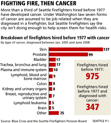 Seattle firefighters cancer chart
