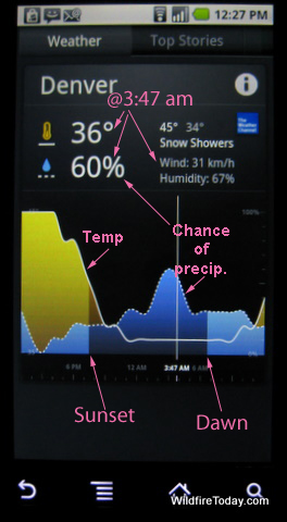 News and weather graph, annotated