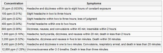 effects of carbon monoxide