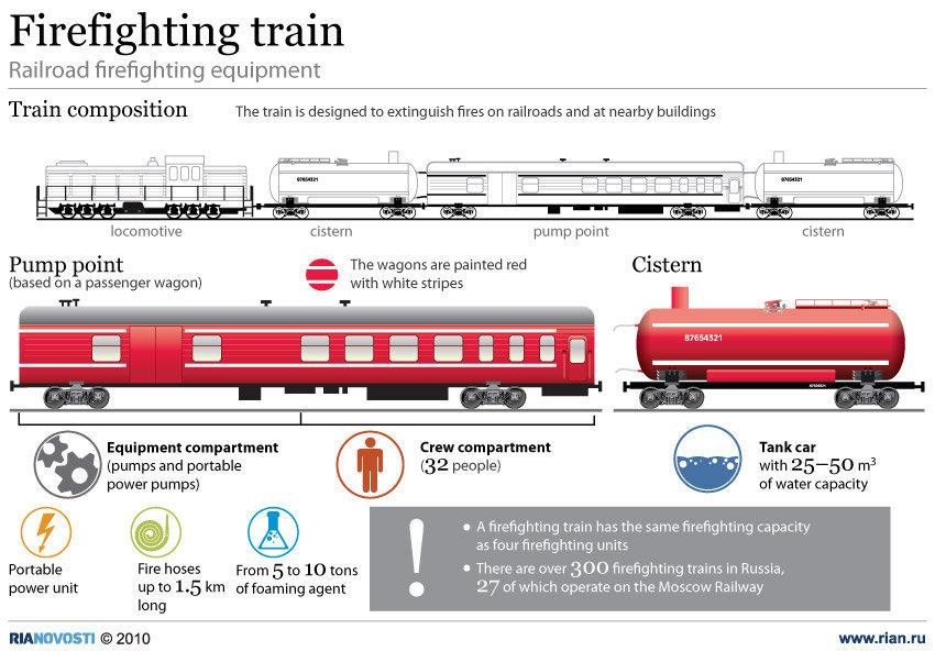 firefighting train in Russia