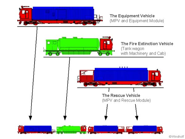 Diagram of the Swiss fire train