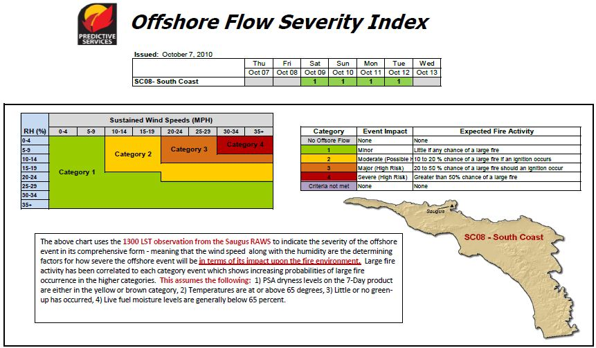 Offshore flow severity index