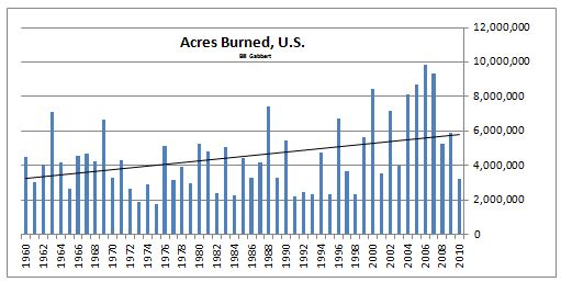 wildfire acres burned 1960 - 2010 united states