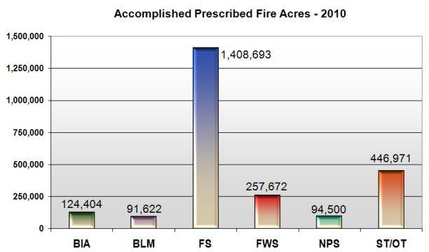Prescribed fire acres burned 2010