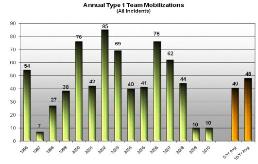Type One Incident Management Teams committed annually