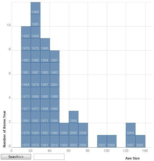 Average fire size, 1960-2010, block histogram