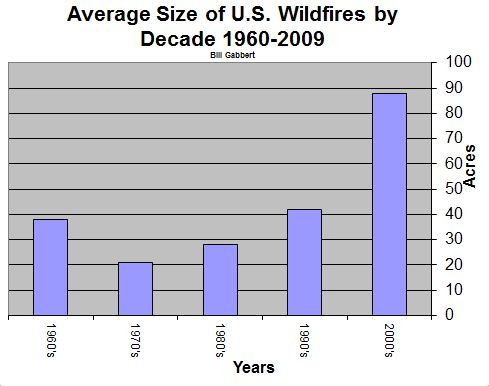 Average size wildfires by decade