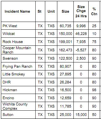 Top 12 Texas fires, April 19, 2011
