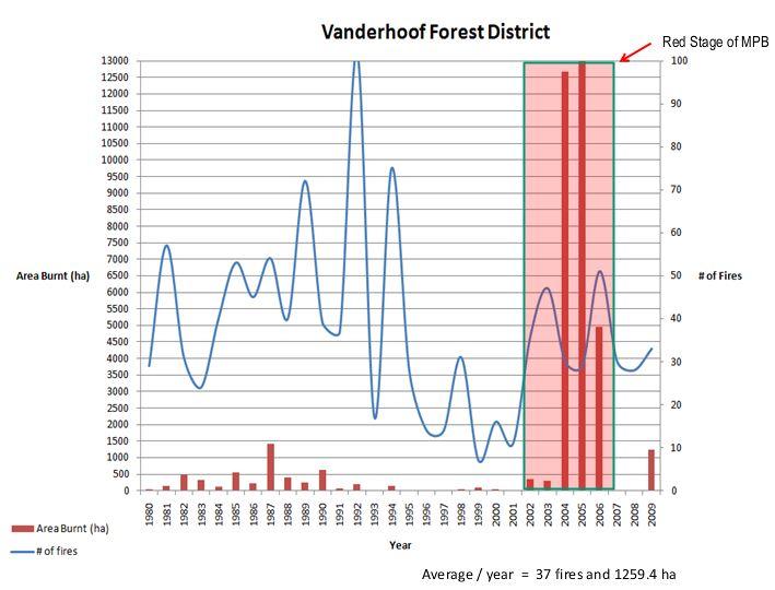 Area burned in BC Vanderhoof Forest District Beetle time line Mountain Pine Beetle