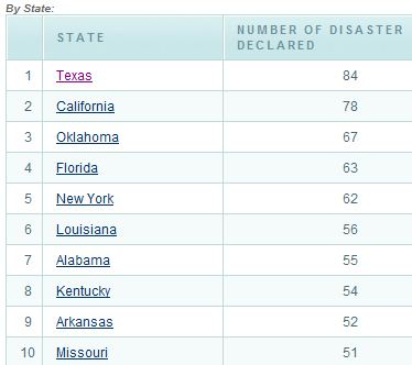 FEMA top ten states major disaster declarations