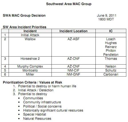 Southwest MAC group decision, 6-9-2011