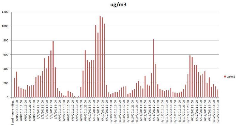 Springerville PM2-5 chart Excel