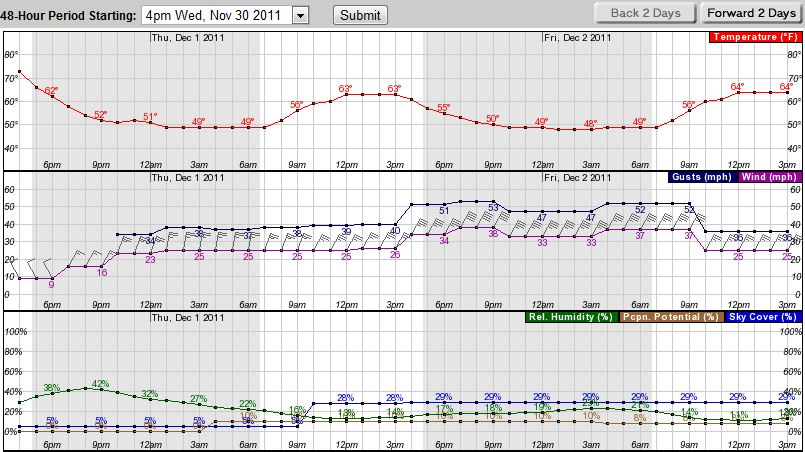Weather graph 11-30-2011 Simi Valley