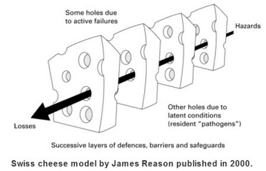 Reason swiss cheeze model