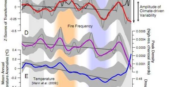 Fire Deficit Charts