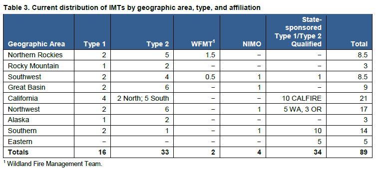 Incident Management Team Geographic Distribution