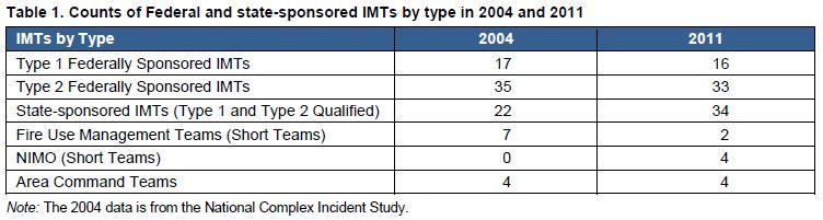 Number of Incident Management Teams