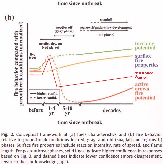 Bark Beetles effect on fire behavior, multiple studies w-resistance to control