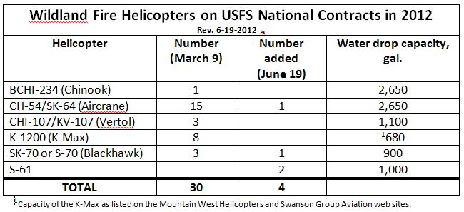 Helicopters on contract, 6-19-2012