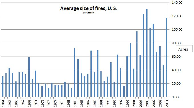 Average size wildfires, 1961-2011
