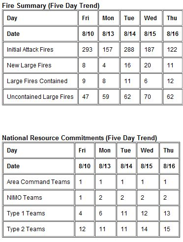 Wildfire Summary, 5-day trend, August 16, 2012 by NPS