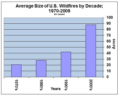 Ave size of wildfire by decade, 1970-2009