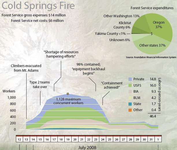 Cold Springs Fire timeline