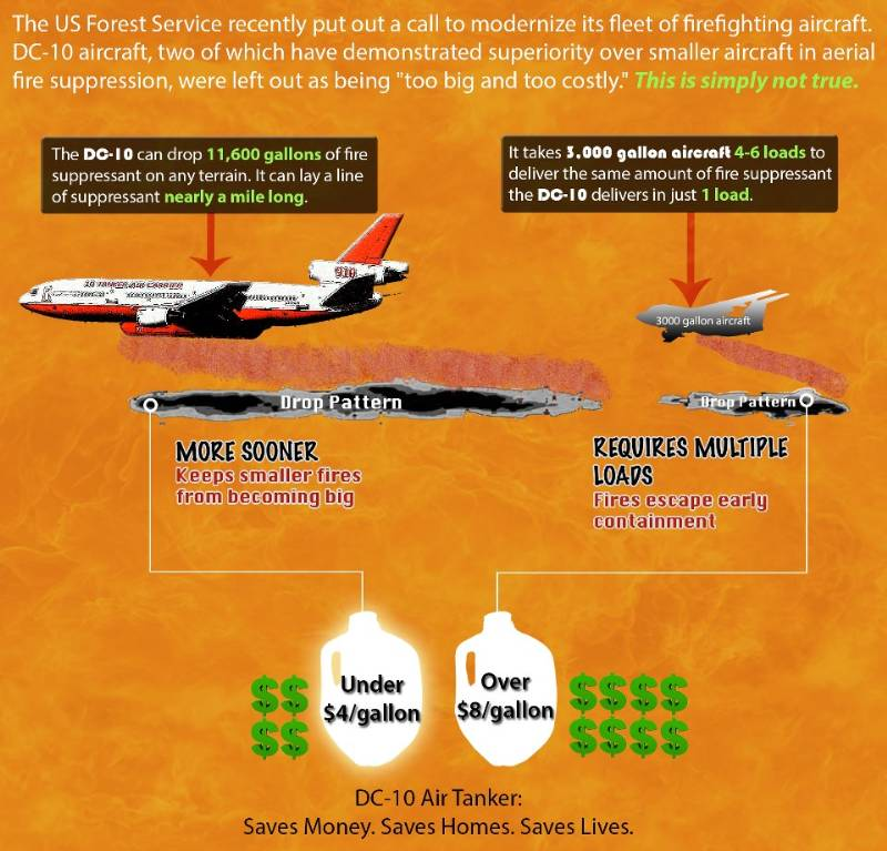 DC-10 air tanker cost per gallon to deliver retardant