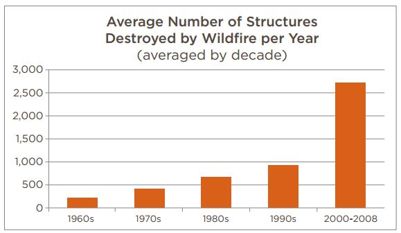 Structures destroyed by decade CoreLogic and Blue Ribbon Panel on WUI