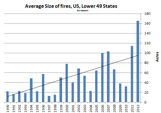 Average wildfire size, lower 49 states, 1990-2012