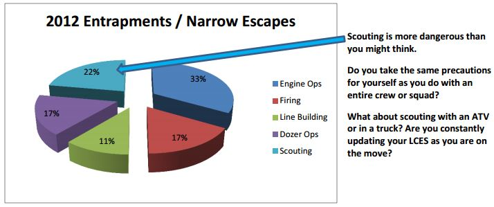 Wildfire entrapments by activity, 2012