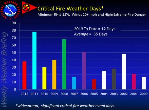 Albuquerque critical weather graphic