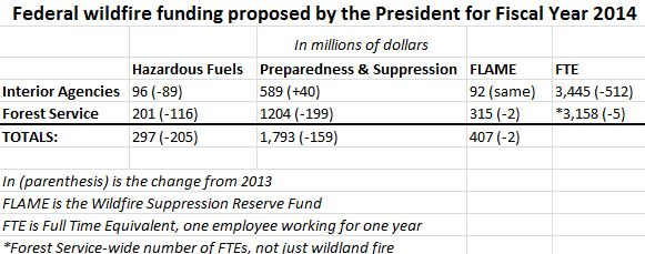 President FY2014 budget proposed wildland fire