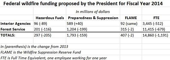 President's proposed FY-2014 budget for wildland fire