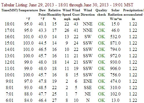 Data from Stanton RAWS weather station, near Yarnell, AZ