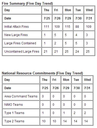 Fire summary, July 31, 2013