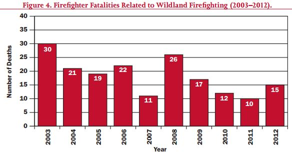 Wildland firefighter fatalities, 2003 - 2012.