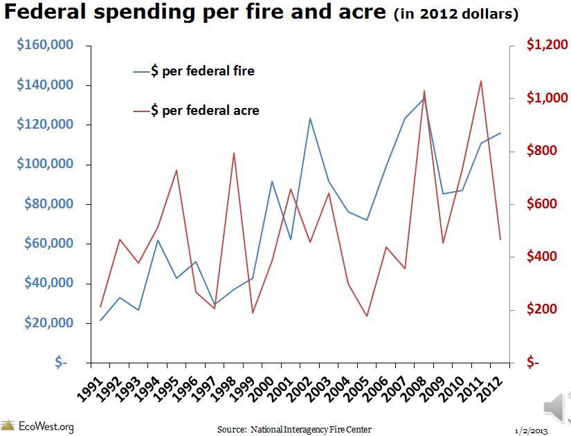 Cost per wildfire acre