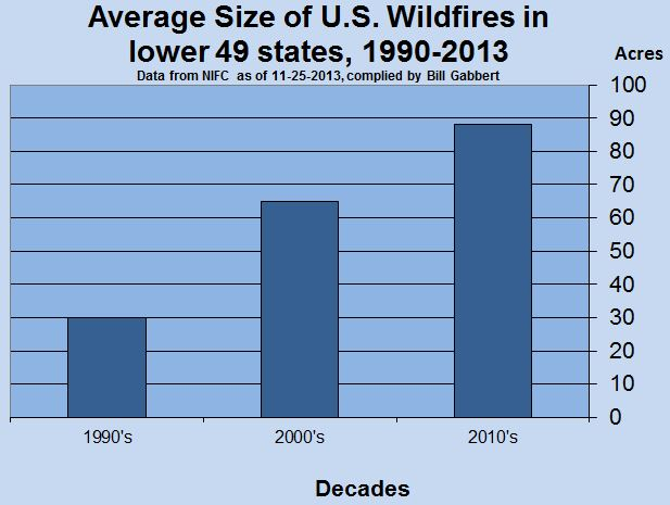 Average size of fires by decade, lower 49 states, 1990 - 2013