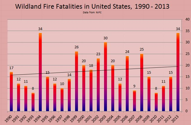 Wildland Fire Fatalities 1990 through 2013
