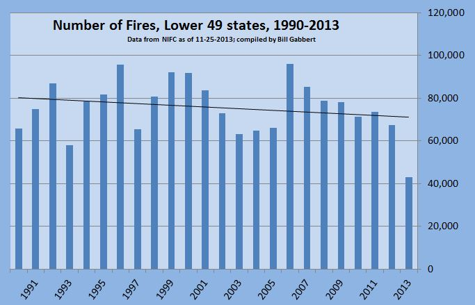 Number of wildfires, lower 49 states, 1990 - 2013