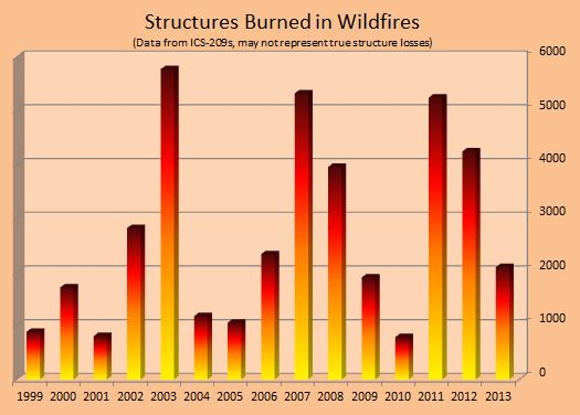 Measuring The Severity Of A Fire Season Wildfire Today