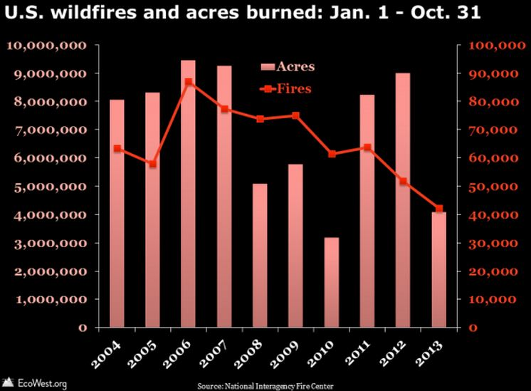 Wildfire data for 2013 through October 31