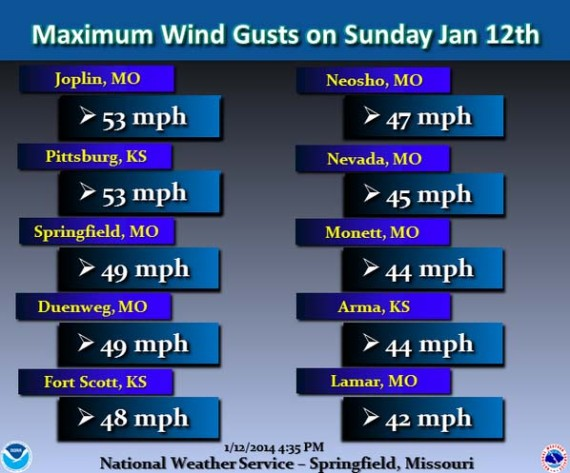 Wind speeds in Missouri and Kansas,  January 12, 2014