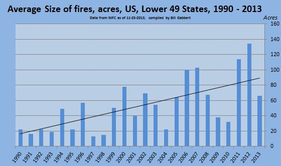 Average fire size, United States, excluding Alaska