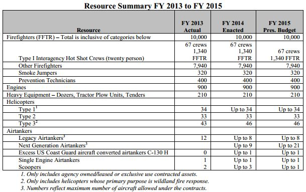 FY 2015 Proposed USFS budget resources summary