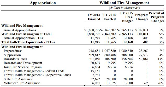 FY 2015 proposed USFS fire budget