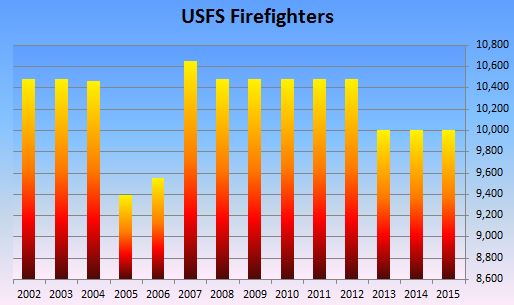 Number of USFS firefighters, 2002 - 2015