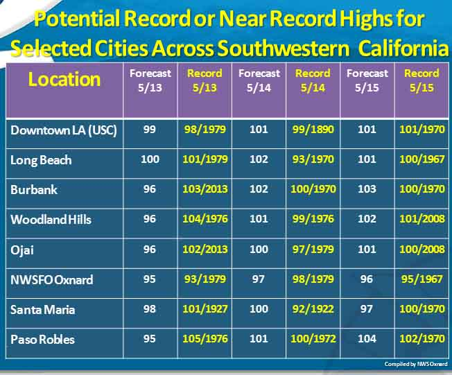 Record highs in SoCal