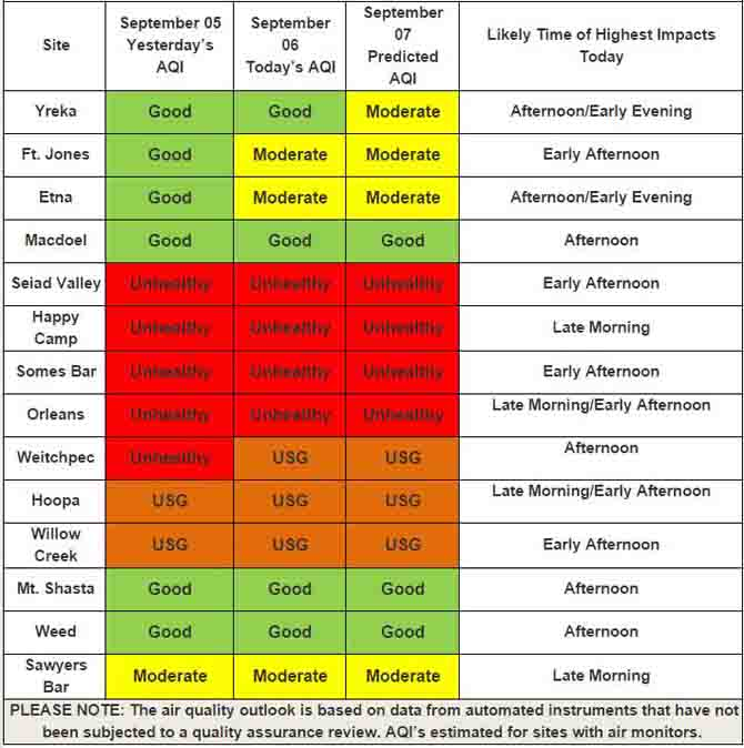 Air quality forecast for northern California